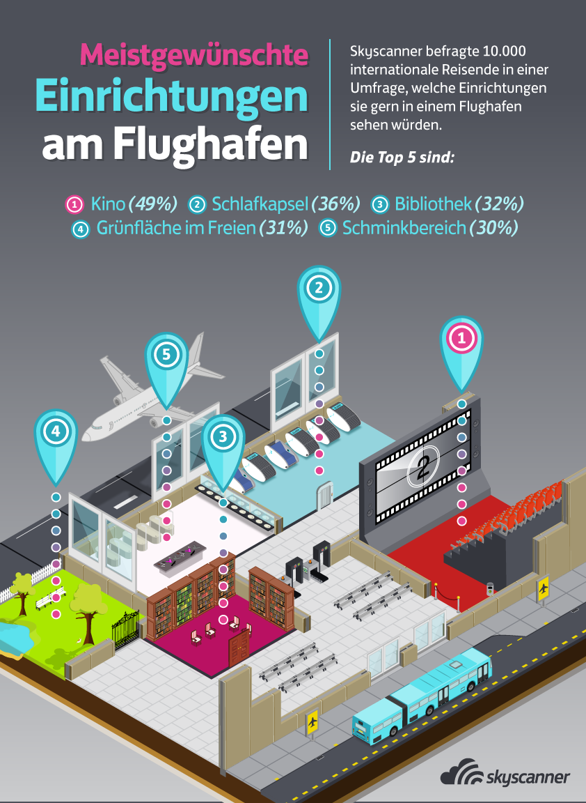 Traumflughafen Infografik